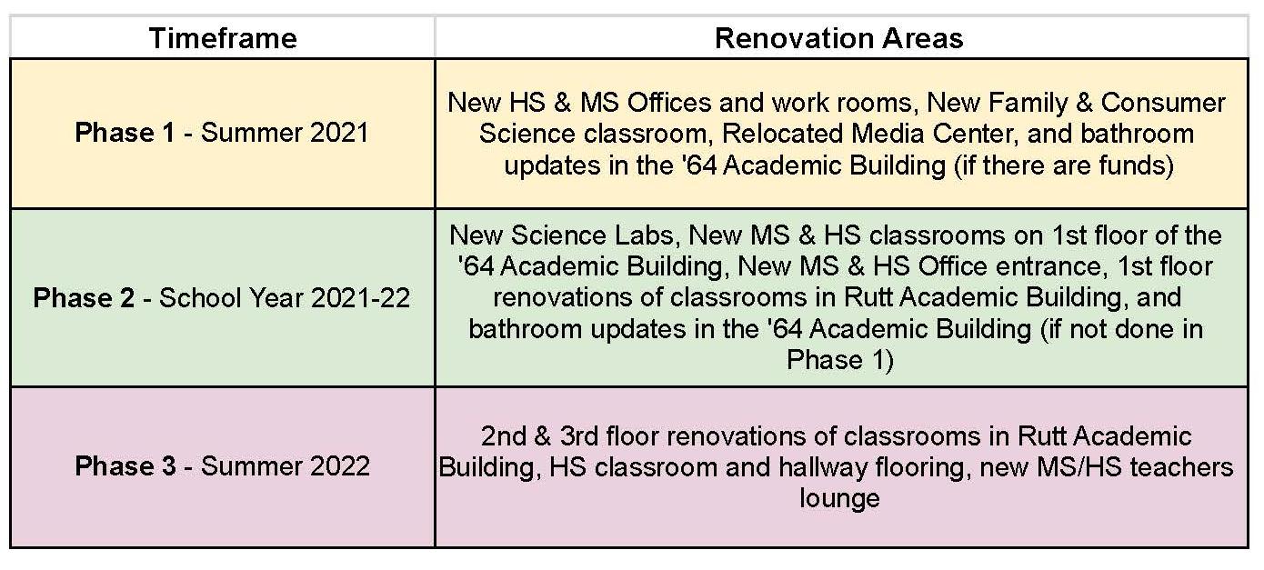 Timeline for renovations